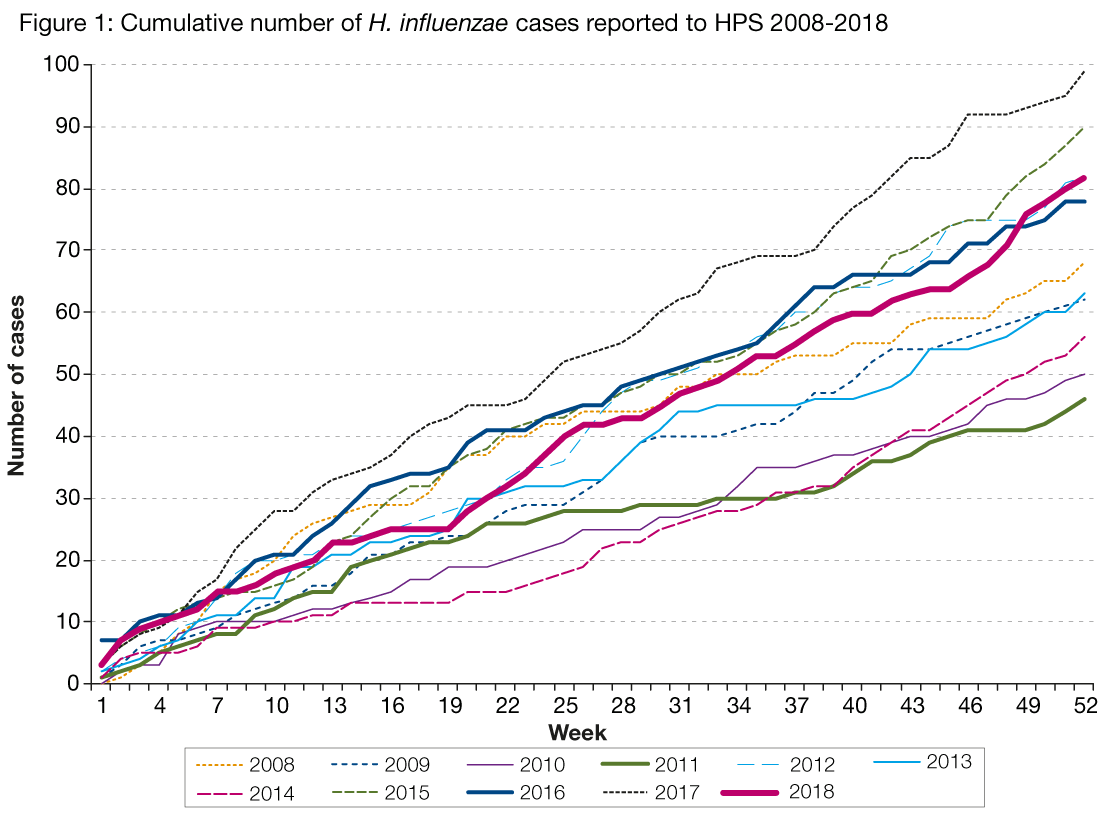 Figure 1 is a line graph showing cumulative (week 1 to 52) number of H. influenzae cases reported to HPS per week by year. Each line represents a different year from 2008 to the fourth quarter of 2018 and all years show a steady increase in cumulative number of cases per week. Fewer cases were observed in 2018 when compared with 2017 (which had the highest number of annual cases since 2008, however the only other year which had higher case numbers than 2018 was 2015.