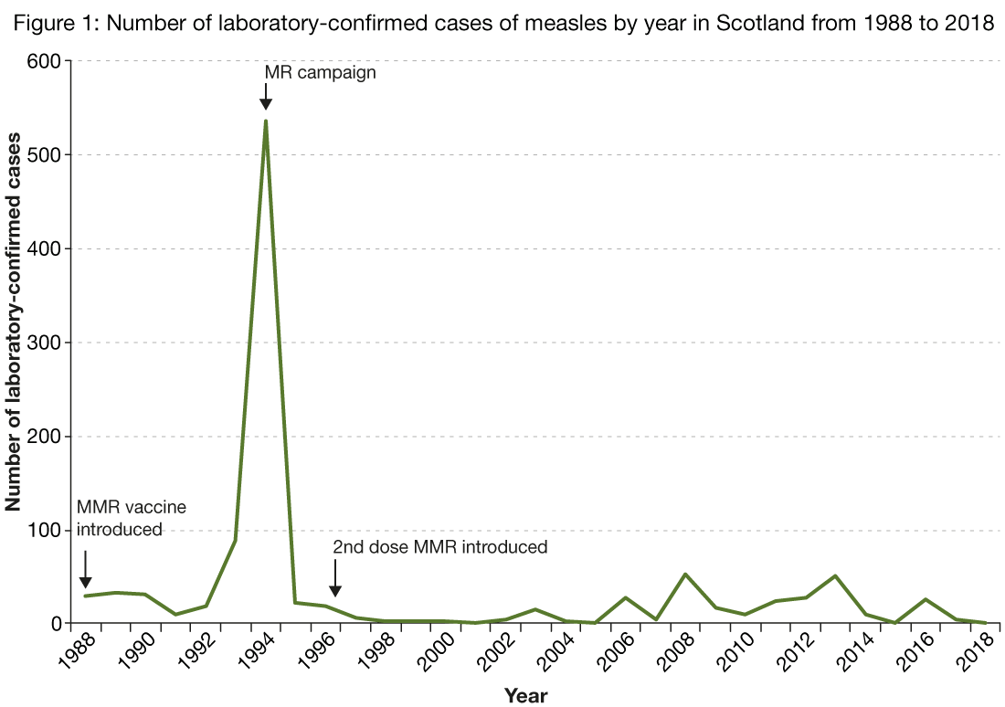 Figure 1 is a line chart showing the number of laboratory reports of measles by year from 1988 to 2018. The figure shows an increase in the number of measles cases in 1994 in which 526 cases were reported. The number of cases decreased to 23 in 1995 and remained low and stable until 2008 in which the number of cases increased slightly but remained stable until 2015 where no cases were reported. 26 cases were reported in 2016 and five cases were reported in 2017. Two cases were reported in 2018.    The graph is also annotated with information showing when measles vaccinations were introduced with the MMR vaccine introduced in 1988, the MR campaign initiated in 1994 and the second dose of MMR added to the schedule in 1996.