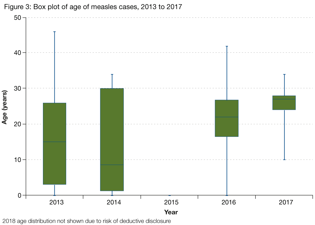Figure 3 presents a box plot of the age of measles cases each year from 2013 to 2017. The graph shows the median age of measles cases varies each year and is between 10 and 30 years.   The range of ages of measles cases is wide each year with the youngest cases being less than one year old and the oldest cases being aged between 40 and 50 years.