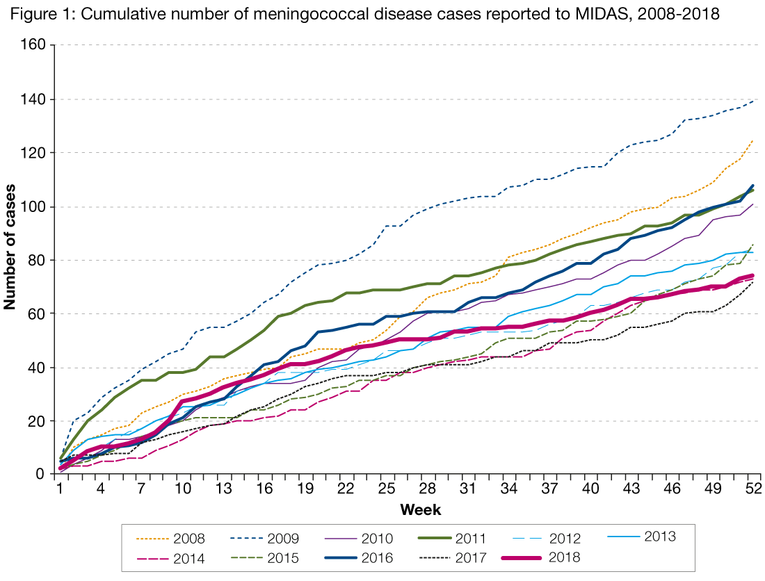 Figure 1 is a line graph showing the cumulative number of meningococcal cases reported to MIDAS per week, by year. Each line represents a different year from 2008 to the fourth quarter of 2018. Total number of cases for 2018 were similar to those observed in 2017 and are low in comparison to previous years (with the exception of 2014).