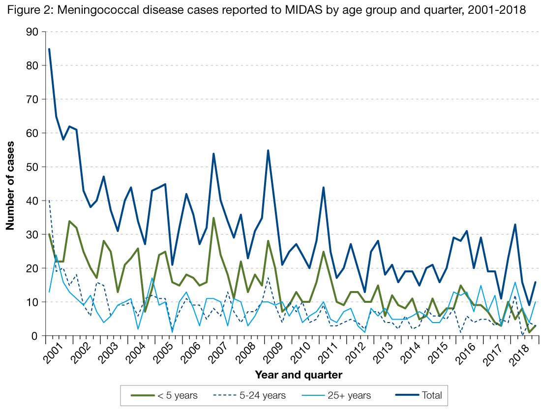 Figure 2 is a line graph showing the number of meningococcal cases reported to MIDAS per quarter, by year. The data ranges from 2001 to the fourth quarter of 2018 and each line on the graph represents number of cases for each age group (and total number of cases). Historically, cases have been more frequent in the under five age group. However, since 2016 those aged above 25 years have overtaken the under fives as the group with highest number of cases. Quarter one of 2018, saw a peak in reports of meningococcal disease, for those aged between five and 24 years old with a corresponding reduction in reports for those under the age of five (which subsequently peaked during Quarter two).