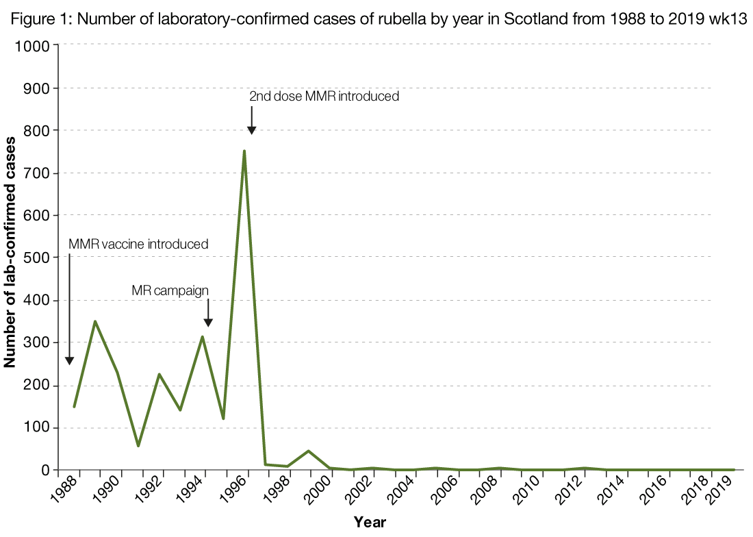 Figure 1 is a line chart showing the number of laboratory reports of measles by year from 1988 until 31 March 2019. The figure shows that the number of cases of rubella fluctuated each year between 1988 and 1995. The number of cases peaked in 1996 at 766 but decreased dramatically in 1997. Since 1997, the number of cases has been low and stable. One case was reported in 2017 and no cases were reported in 2018. No cases were reported between 1 January and 31 March 2019.  The graph is also annotated with information showing when rubella vaccinations were introduced with the MMR vaccine introduced in 1988, the MR campaign initiated in 1994 and the second dose of MMR added to the schedule in 1996.