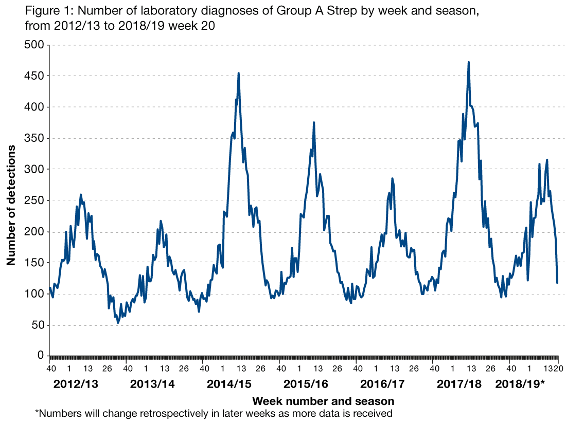 Figure 1 is a line graph showing the weekly number of detections of Group A strep from the 2012 to 2013 season to the 2018 to 2019 season, week 20. The graph shows a seasonal trend where the number of detections usually increases in the spring each year. There was a step up in detections in season 2014 to 2015 and activity was high in season 2017 to 2018. Data for season 2018 to 2019 will change retrospectively in later weeks as more data is received.