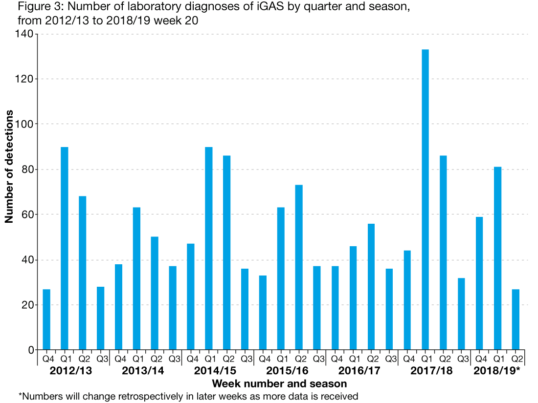 Figure 3 is a bar chart showing the quarterly number of detections of invasive group A strep from the 2012 to 2013 season to the 2018 to 2019 season, week 20. Activity is usually higher in quarter one of each year and activity was highest in seasons 2014 to 2015 and 2017 to 2018.