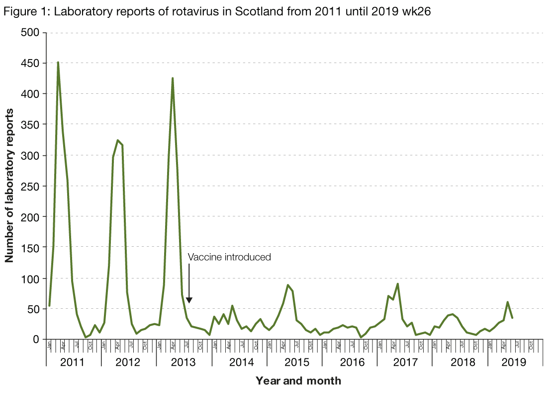 Figure 1 is a line graph which presents the number of rotavirus laboratory reports in Scotland by month and year from 2011 until 2019 (week 26). There is a marked reduction in numbers of laboratory reports and absence of the seasonal peak, which are strongly associated with the vaccine.