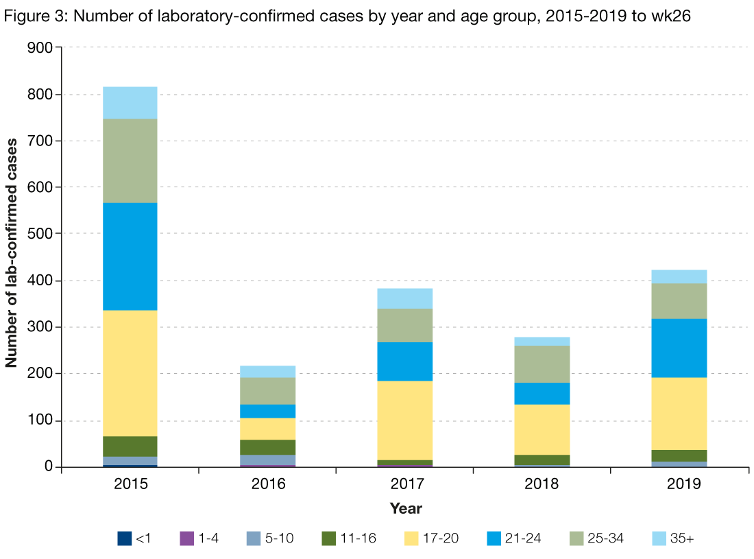Figure 3 presents the age breakdown of the laboratory reports for mumps by year from 2014 to 30 June 2019. The graph shows that every year the majority of mumps cases are in adolescents and young adults aged between 17 and 34 years.