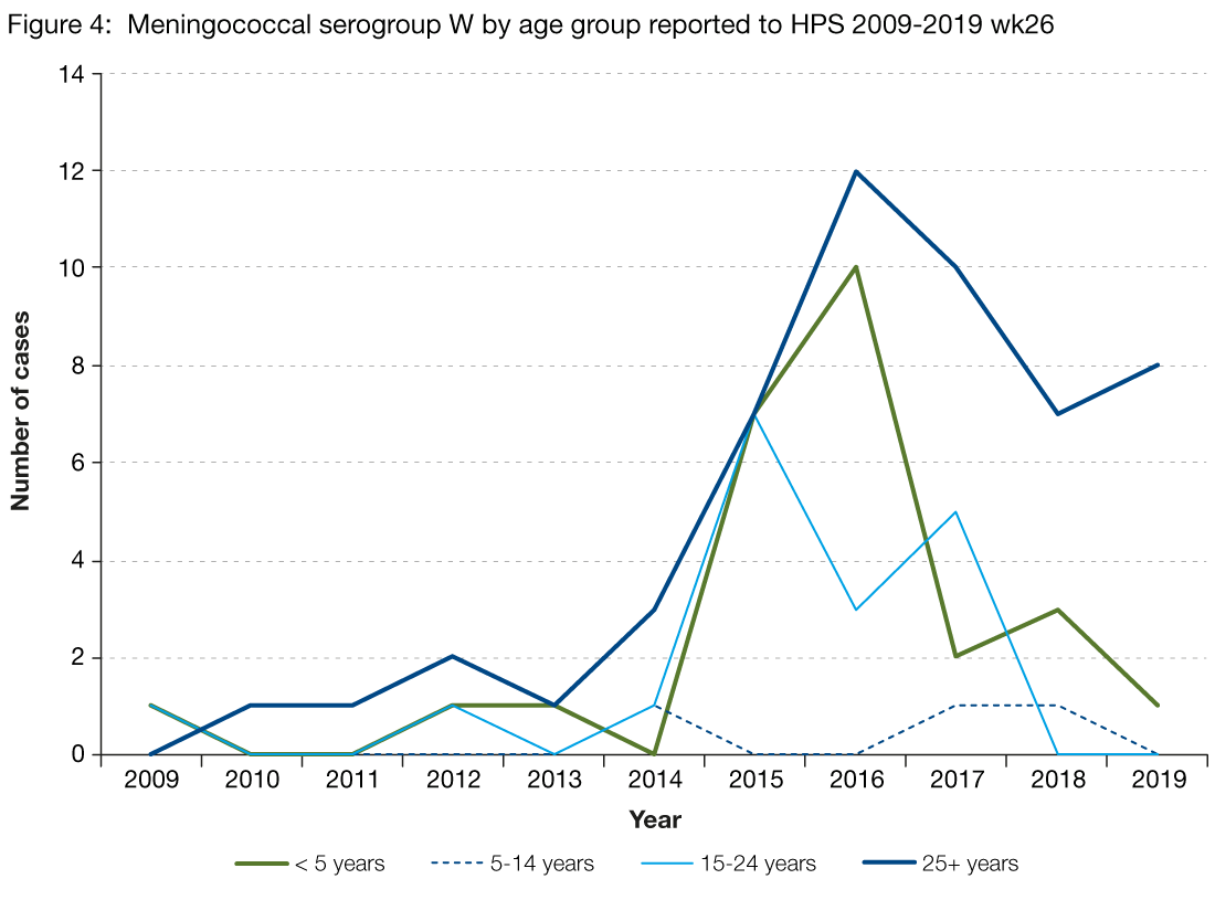 Figure 4 is a line graph showing the number of serogroup W cases reported from 2009 to the second quarter of 2019, by age group. From 2014 to 2016 there was an increase in serogroup W amongst all age groups with exception of those aged 5 to 14 years. Since 2017, serogroup W decreased for those aged 15 years and above, remained stable in the 5 to 14 age group and increased slightly for the under 5 age group.