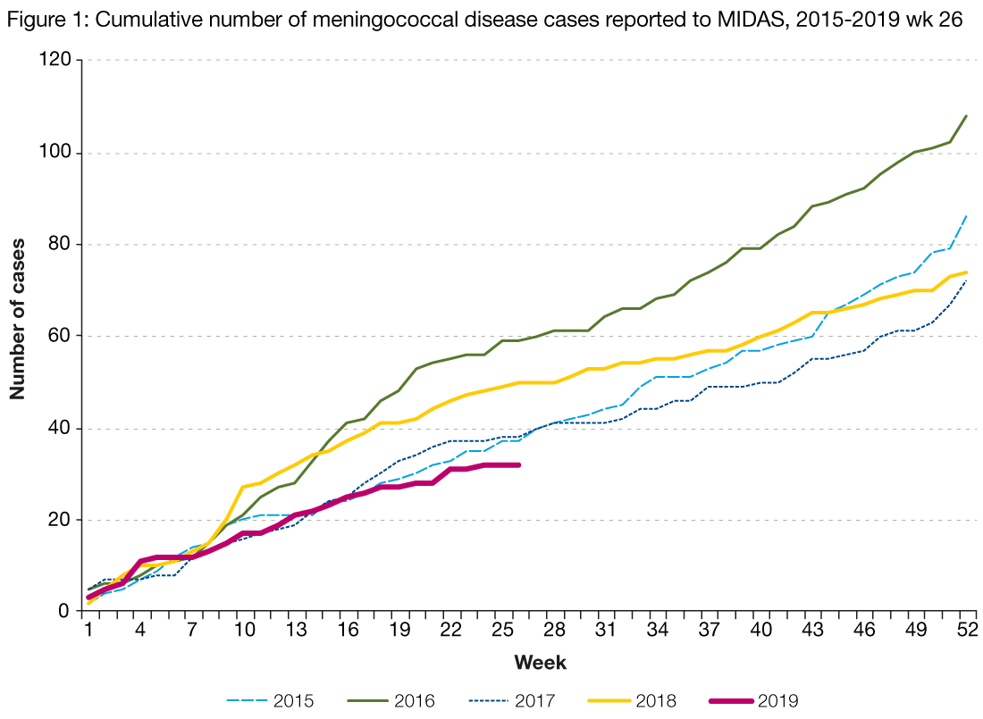 Figure 1 is a line graph showing the cumulative number of meningococcal cases reported to MIDAS per week, by year. Each line represents a different year from 2015 to the second quarter of 2019. The number of cases for the first quarter of 2019 is lower than that for the same period of the previous four years.
