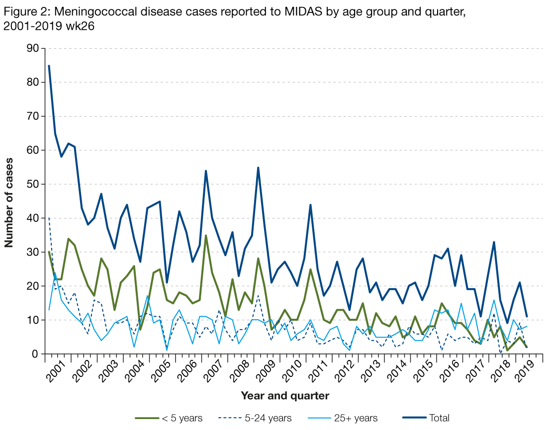 Figure 2 is a line graph showing the number of meningococcal cases reported to MIDAS per quarter, by year. The data ranges from 2001 to the second quarter of 2019 and each line on the graph represents number of cases for each age group, as well as total number of cases. Historically, cases have been more frequent in the under five age group. However, since 2016 those aged above 25 years have overtaken the under fives as the group with highest number of cases overall.