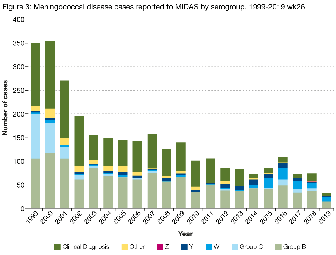 Figure 3 is a stacked bar chart showing the number of meningococcal cases reported to MIDAS per year, from 1999 to the second quarter of 2019. The bars are subdivided by meningococcal serogroup and until 2001, predominant serogroups were B and C (in addition to clinically diagnosed infections). However, the number of group C infections decreased rapidly after 2001 and since 2012, serogroup B infections comprise the majority of laboratory confirmed cases. In 2016, laboratory reports of serogroup C infection increased, alongside serogroup W infections.