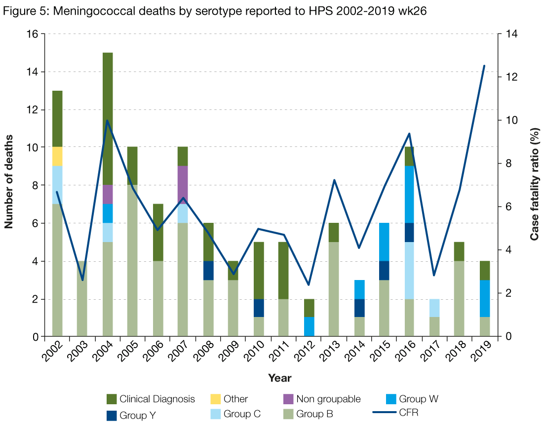 Figure 5 is a stacked bar chart showing the number of deaths from meningococcal cases reported to MIDAS per year. The bars are subdivided by meningococcal serogroup and there is a line showing the case fatality rate each year. The overall trend is varied, with the highest number of deaths in 2004, with 15 deaths or 10% case fatality rate, and the lowest in 2012, with two deaths or 2% case fatality rate. Serogroup B and clinically diagnosed cases make up the majority of deaths each year. There were four deaths in the first two quarters of 2019, two of which were serogroup W cases and one of which was a serogroup B case. The case fatality rate for this period is 12.5%.