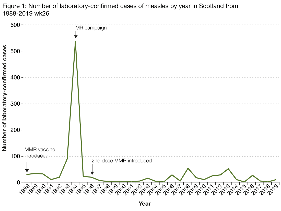 Figure 1 is a line chart showing the number of laboratory reports of measles by year from 1988 to 30 June 2019. The figure shows an increase in the number of measles cases in 1994 in which 526 cases were reported. The number of cases decreased to 23 in 1995 and remained low and stable until 2008 in which the number of cases increased slightly but remained stable until 2015 where no cases were reported. 26 cases were reported in 2016 and five cases were reported in 2017. Two cases were reported in 2018. Eleven cases have been reported between the 1 January and 30 June 2019. The graph is also annotated with information showing when measles vaccinations were introduced with the MMR vaccine introduced in 1988, the MR campaign initiated in 1994 and the second dose of MMR added to the schedule in 1996.