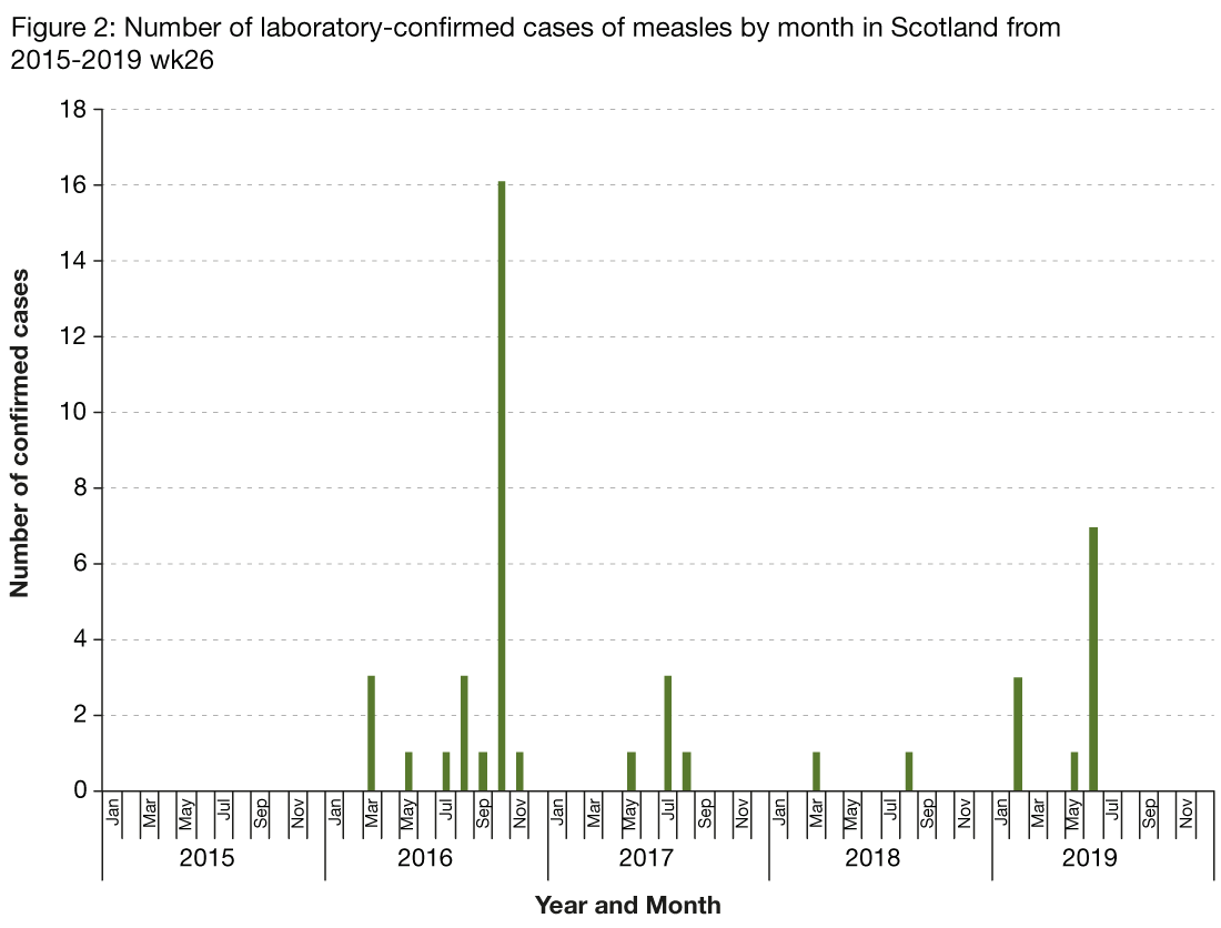 Figure 2 is a bar chart showing the number of laboratory reports of measles by month from 2014 to 30 June 2019. The graph shows the number of cases of measles fluctuates each year. In 2016, measles cases were reported throughout the year and in 2017 and 2019, cases were reported in the spring and summer months.